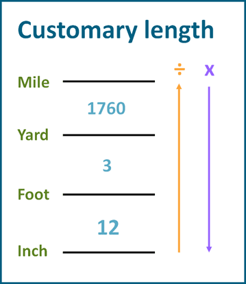 Chart of US customary units conversions
