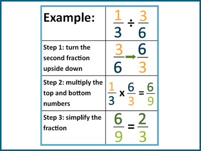 Dividing fractions take 3 simple steps.