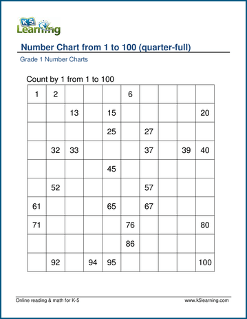 1st Grade Number Charts and Counting Worksheets | K5 Learning