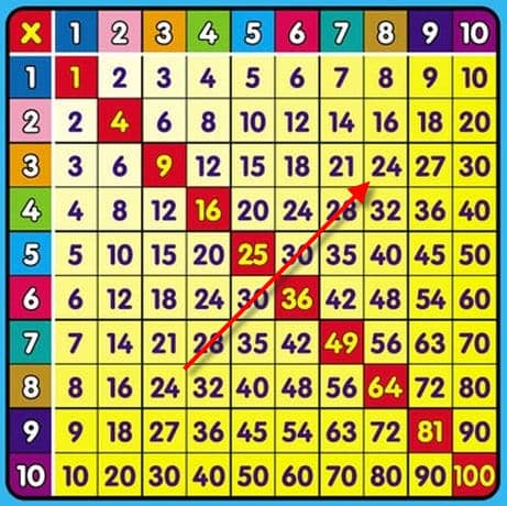 Tricks For Helping Your Children Remember Their Multiplication Math