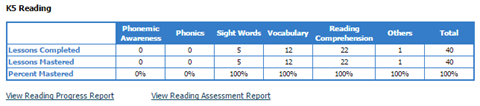 Progress Summary report from K5 online reading and math program.