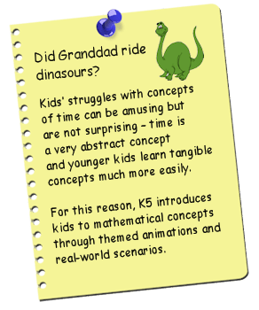 Did Granddad ride dinosaurs?  Kids struggle with concepts of time can be amusing but are not surprising - time is a very abstract concept and younger kids learn tangible concepts much more easily.  For this reason, K5 introduces kids to mathematical concepts through themed animations and real-world scenarios.