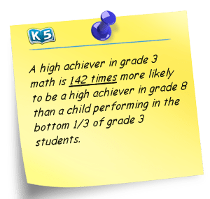 Note:  A high achiever in grade 3 math is 143 times morelikely to be a high achiever in grade 8 than a child performing in the bottom 1/3 of grade 3 students.
