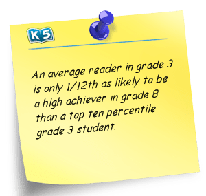 Note: An average reader in grade 3 is only 1/12th as likely to be a high achiever in grade 8 as a top ten percentile grade 3 student.
