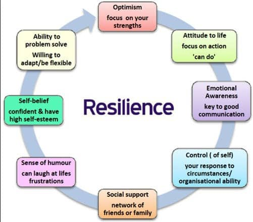 Resilience Worksheets Rcnschool