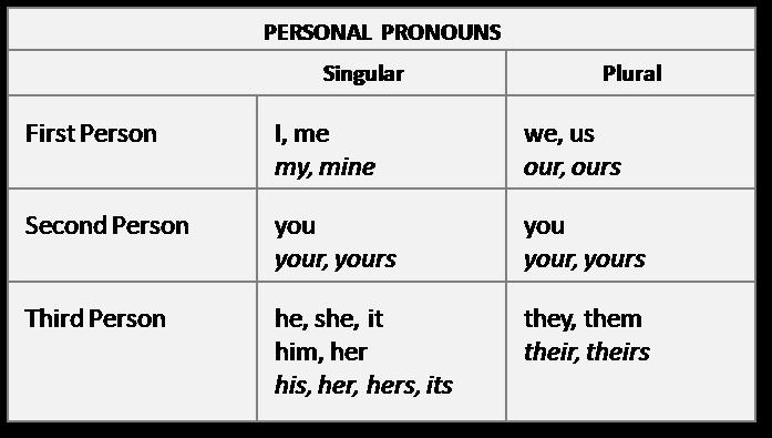 Similiar 3rd Person Pronouns Keywords
