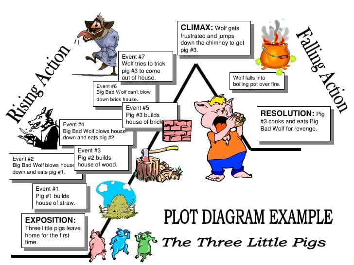 the benefits of storytelling fairy tales plot diagram example