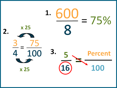 Methods to convert fractions to percent